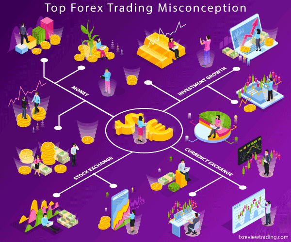 Top Forex Trading Misconception