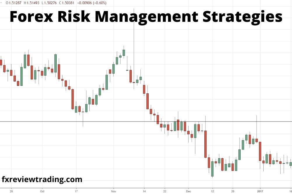 Forex-Risk-Management-Strategies
